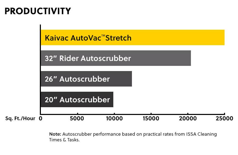 autovac-stretch productivity
