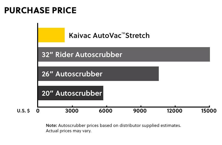 autovac-stretch purchase price